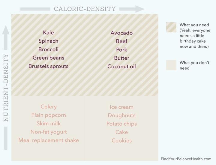 nutrient-dense-diet-chart