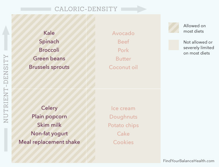 standard-diets-calories-vs-nutrients-chart